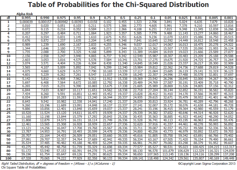 Free six sigma tools for P table for chi square test