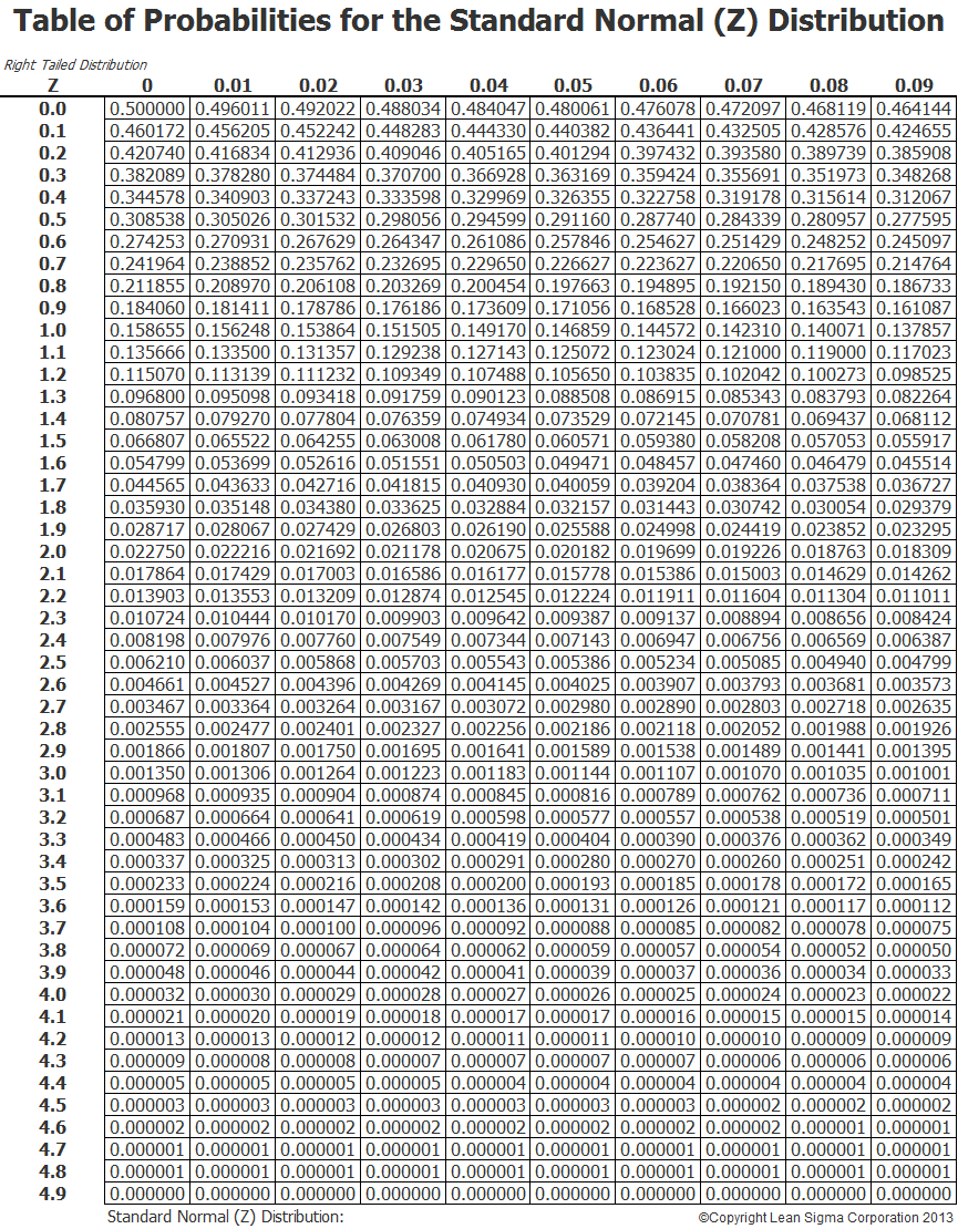 301 moved permanently for Z table normal distribution