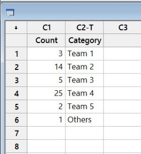 How To Run A Pareto Chart In Minitab Lean Sigma Corporation