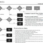 control chart roadmap