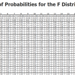 f probability distribution