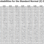 z probability distribution table