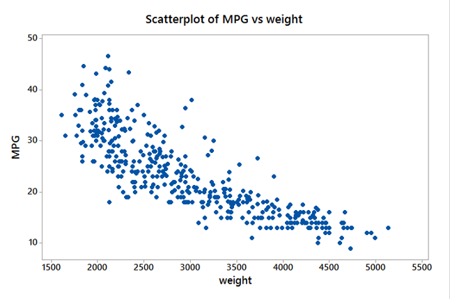 Scatter Plot With Minitab
