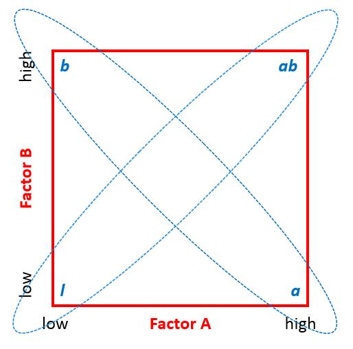 Full Factorial SXL_1.10