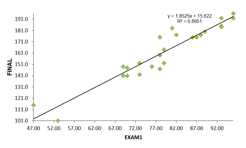simple linear regression Simple linear regression uses traditional slope-intercept form, where m and b are  the  before we continue, it's important to understand basic linear algebra.