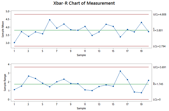 Xbar R Charts with Minitab - Lean Sigma Corporation