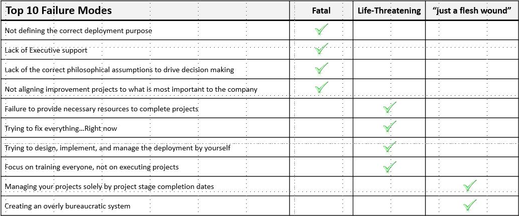 10_Reasons_Failure_Table