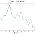 EWMA Chart