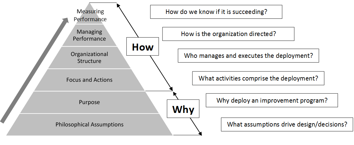 Six Components of a Successful Operational Excellence Deployment