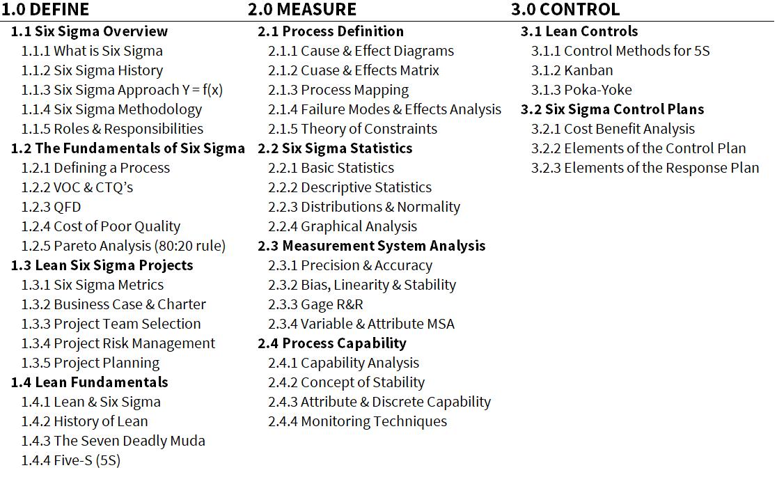 Six Sigma Yellow Belt Curriculum Outline